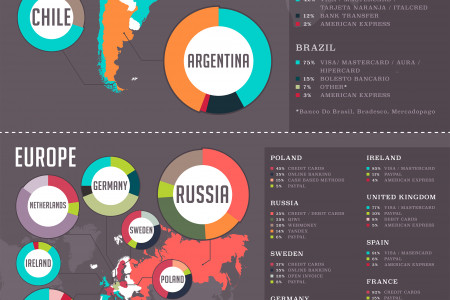 Online Payment Methods around the World Infographic