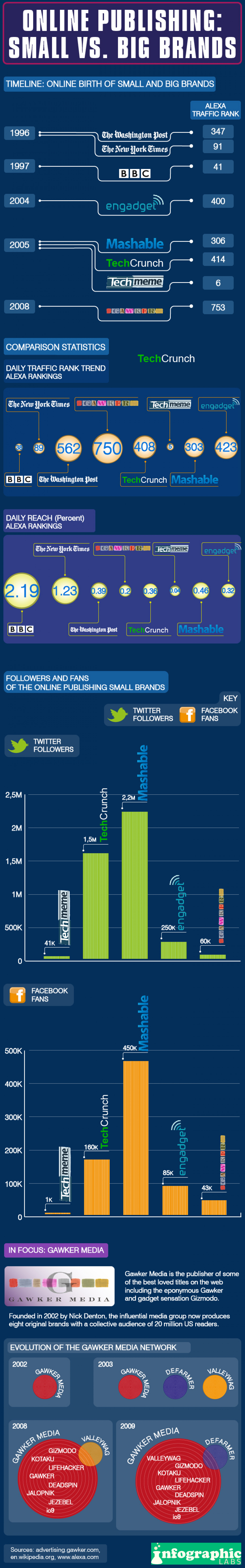 Online Publishing: Small vs Big Brands Infographic