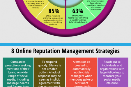 Online Reputation Management & Marketing Infographic