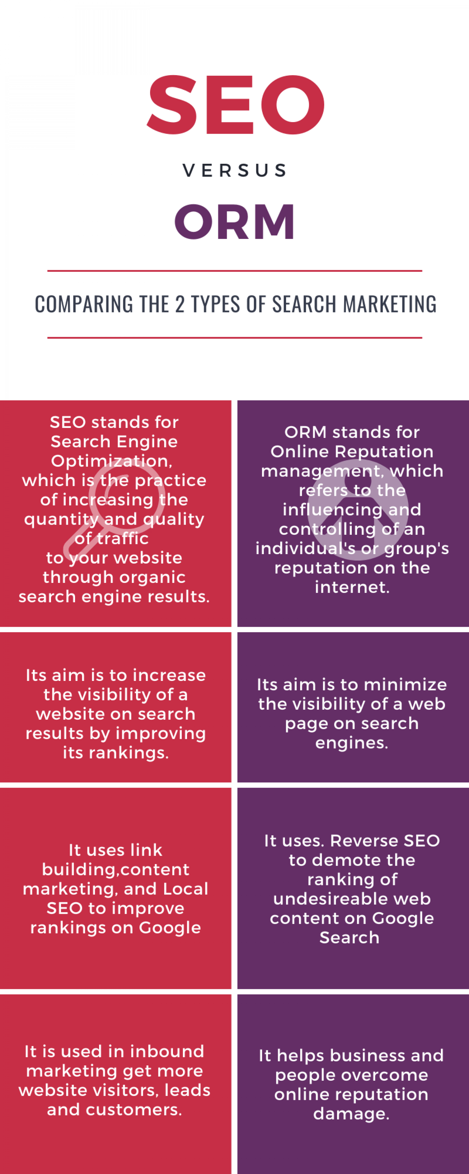 Online Reputation Management (ORM) and Search Engine Optimization (SEO) Infographic