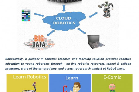 Online Robotics Training Classes In Gurgaon at Robogalaxy.com Infographic