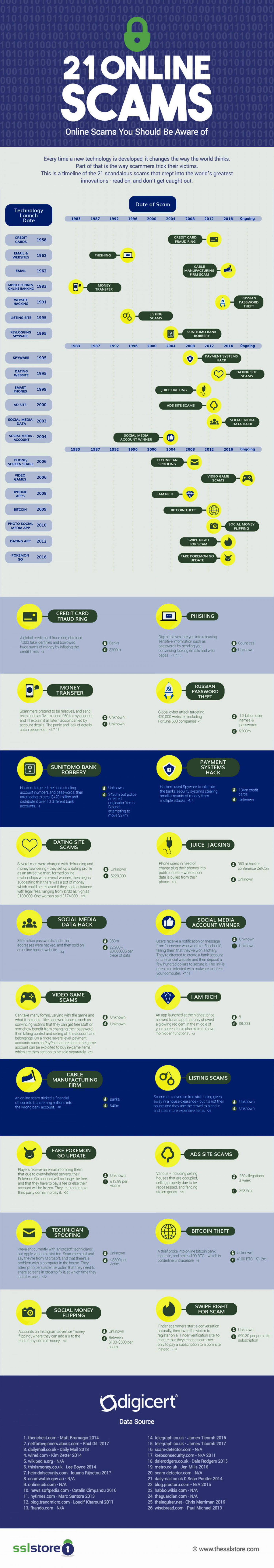 Online Scams You Should Be Aware of Infographic