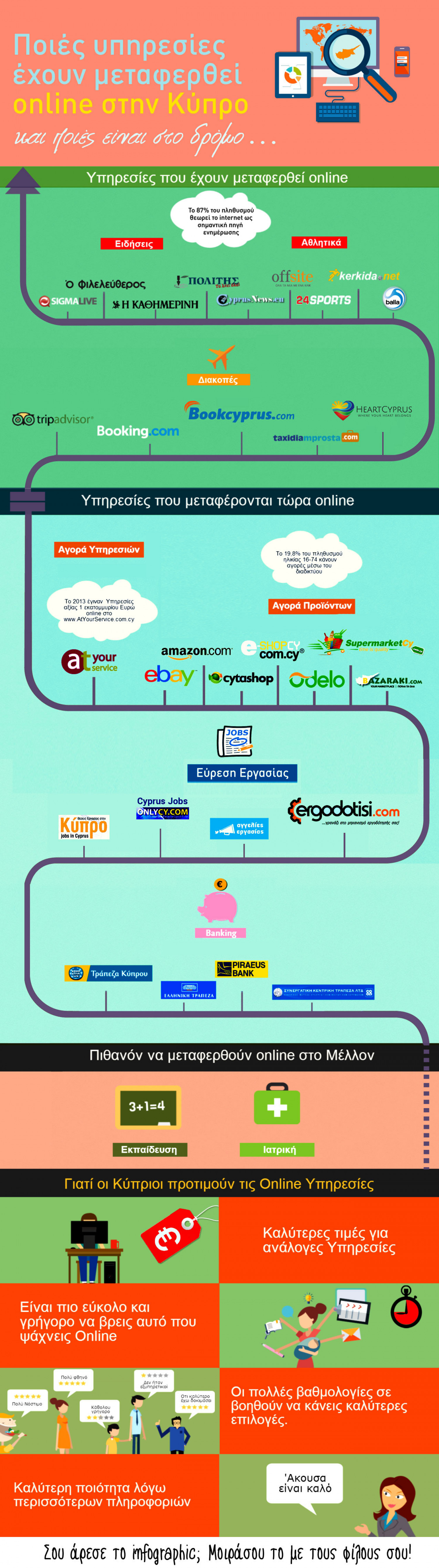 Online Services in Cyprus Infographic
