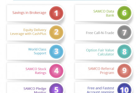Online Share Trading in India with Lowest Brokerage Charges at Discount Broker - Samco Infographic