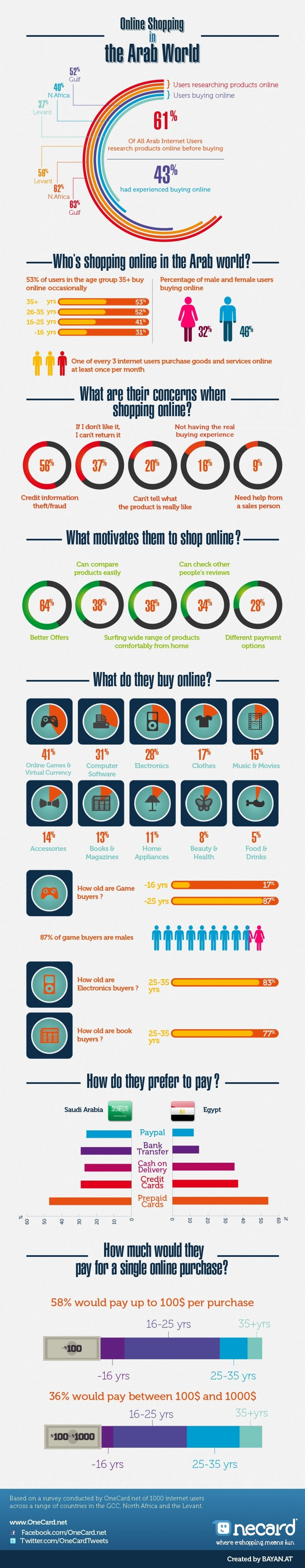 Online shoping in the Arab World Infographic