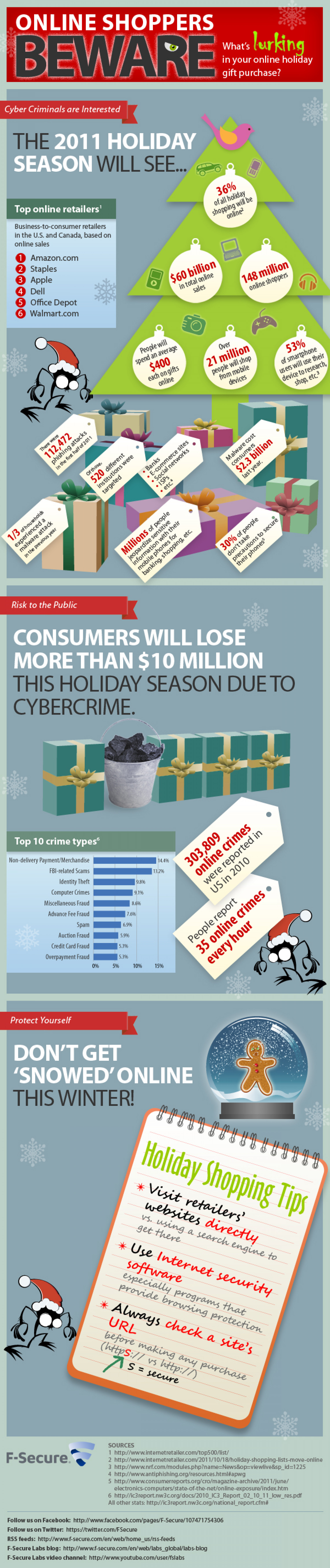 Online Shoppers Beware Infographic