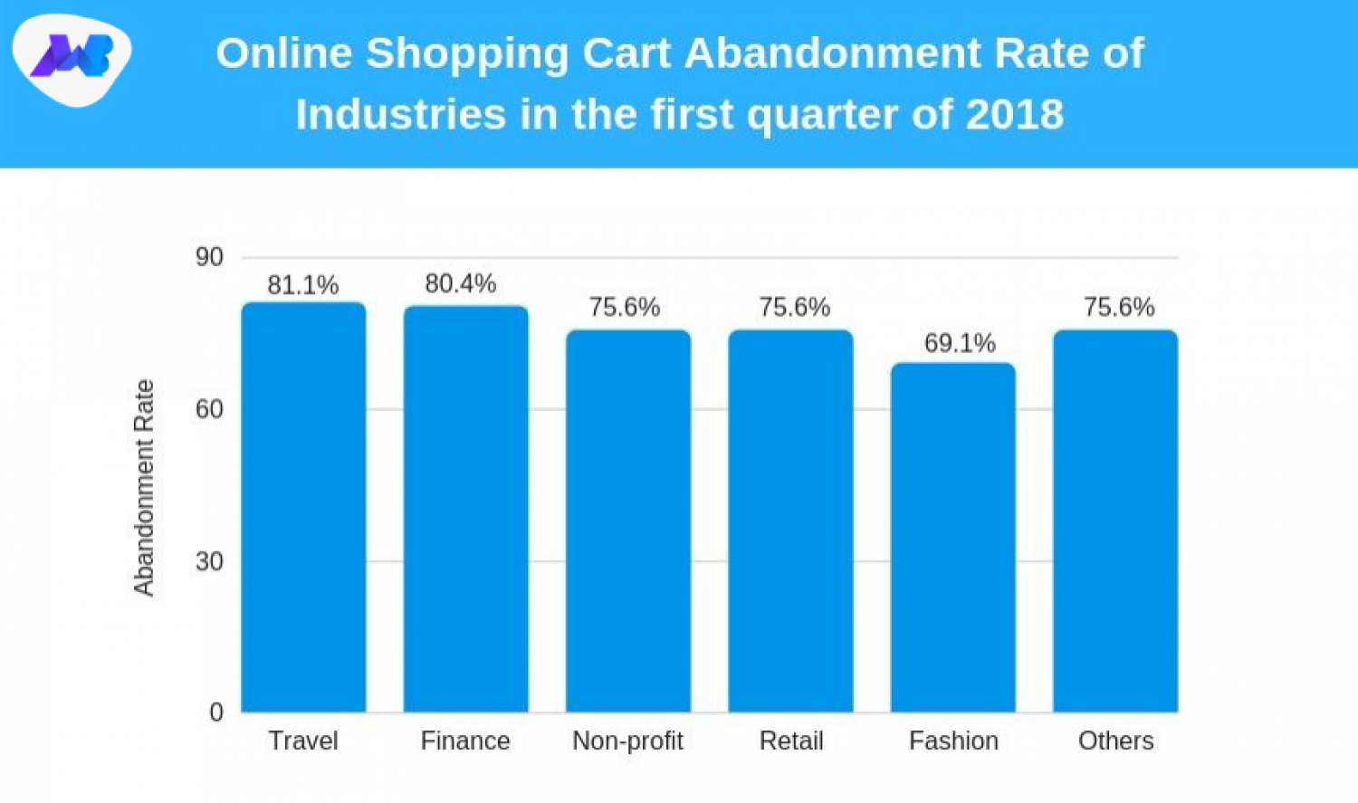 Online Shopping Cart Abandonment Rate 2018 Infographic