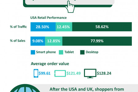 Online Shopping Over Christmas 2014: Ecommerce Growth and Mobile Increase Infographic