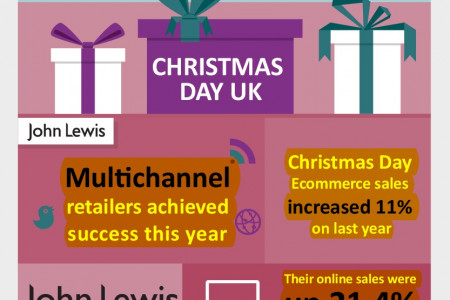 Online Shopping Over Christmas 2015 – A New Multichannel Era Infographic