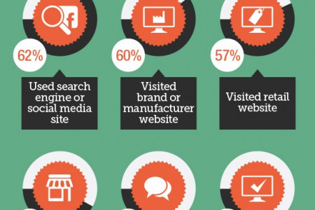 Online Shopping Patterns of Consumers - Research Infographic