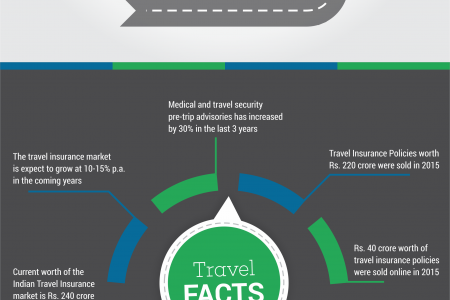 Online Travel Insurance by IFFCO Tokio Infographic