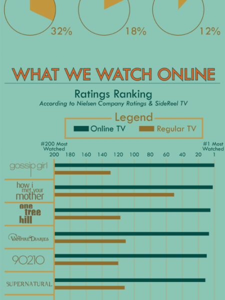 Online TV : The New Way to Watch TV  Infographic
