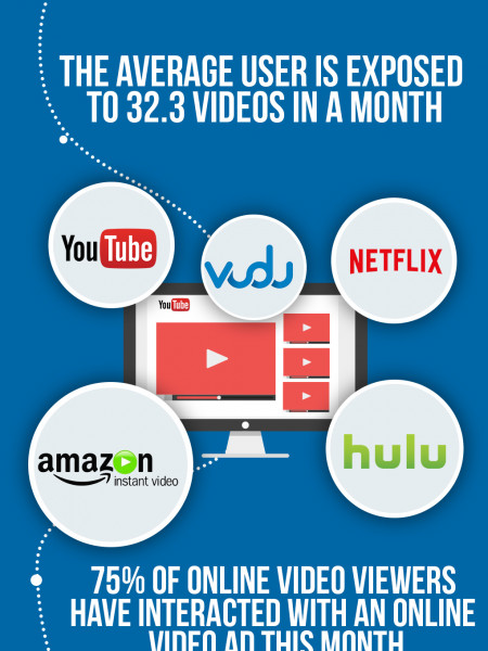 Online Video Trends Infographic