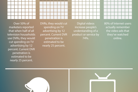 Online Videos Trounce TV Commercials for Up-and-Coming Businesses Infographic