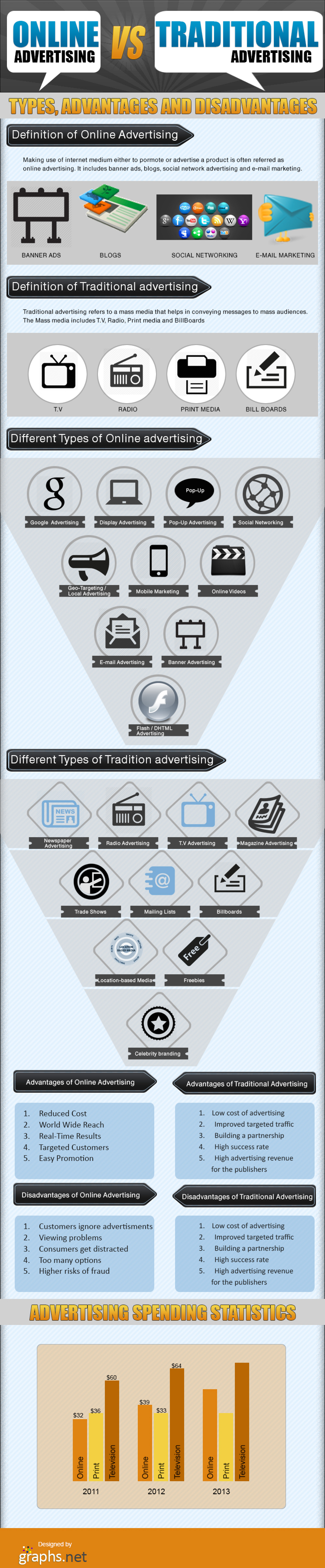 Online VS Traditional Advertisements Infographic