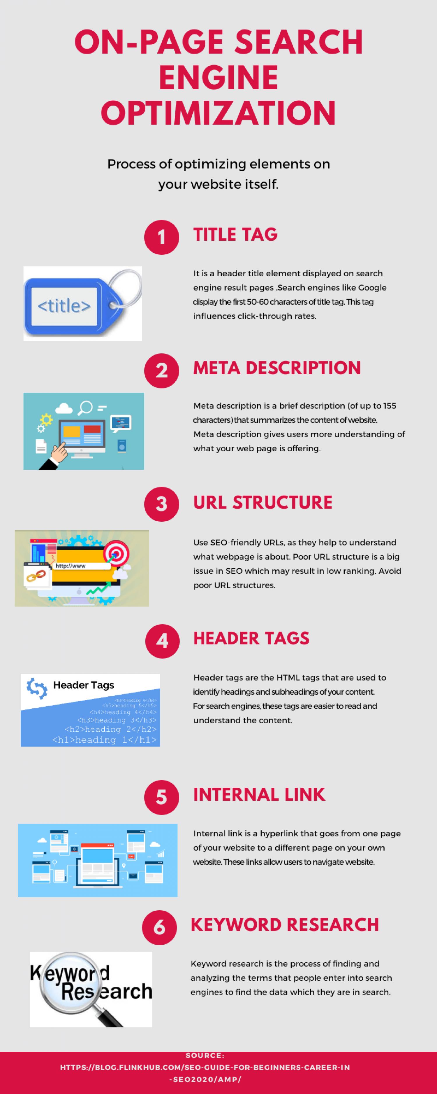 On-page Search Engine Optimization  Infographic
