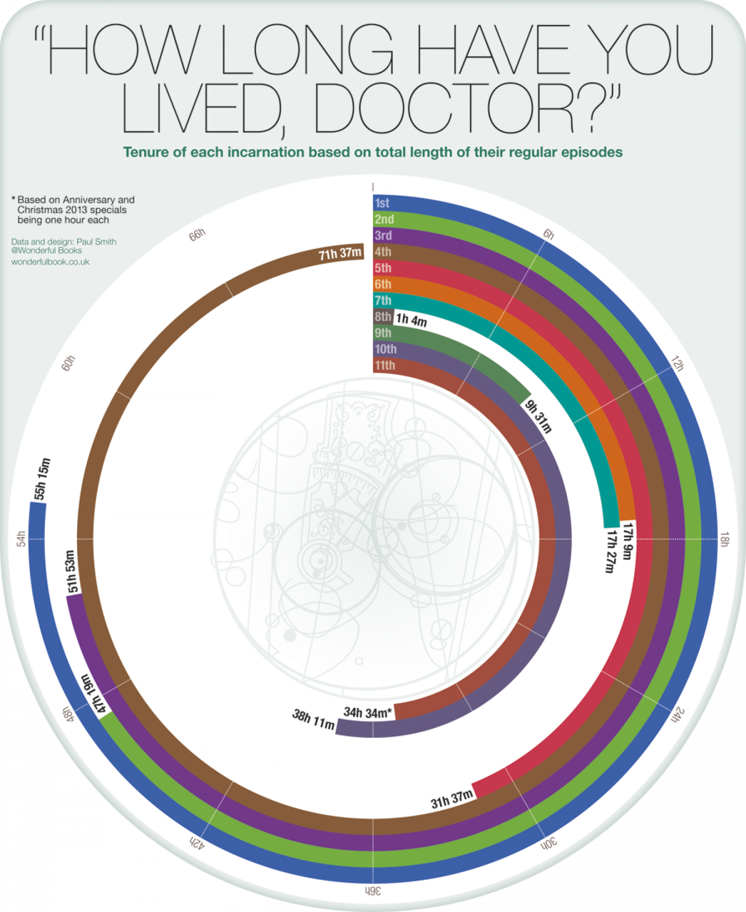 On-screen tenure of each Doctor Who Infographic
