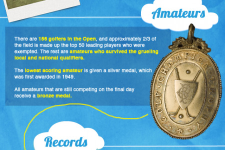 Open Championship Golf Factoids Infographic