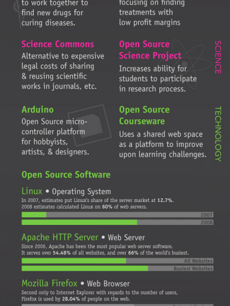 Open Source, Open World: Open Standards Throughout the Globe Infographic