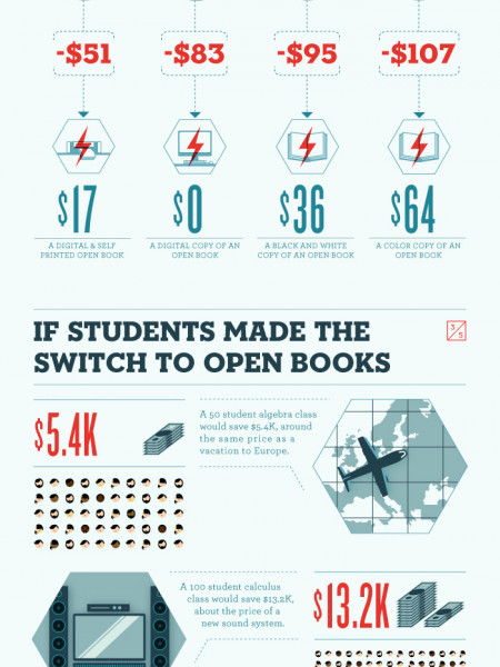 Open Source: The Affordable Future of College Textbooks  Infographic