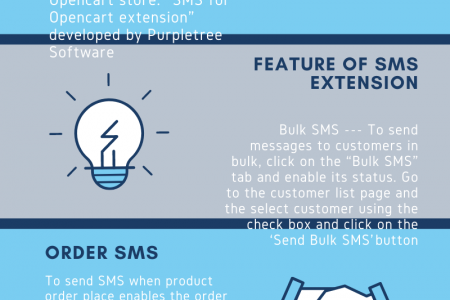 Opencart Order SMS extension Infographic
