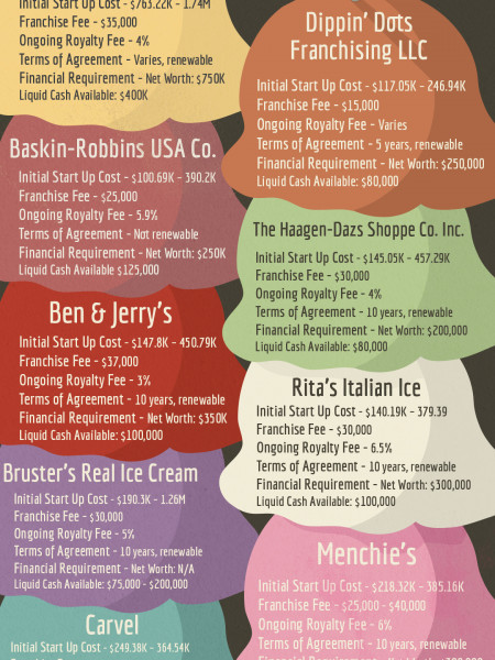 Opening an Ice Cream Parlor  Infographic