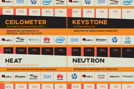 Openstack Explained Infographic