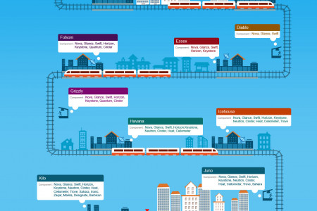 Openstack Marching Ahead Infographic