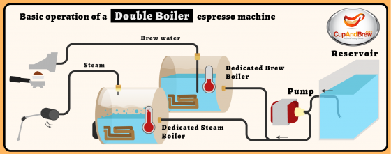 Operation of a Double Boiler and Thermoblock Espresso Machine ...