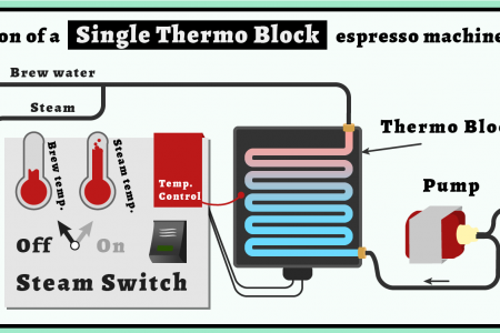 Operation of a Single Thermo Block Based Home Espresso Machine Infographic