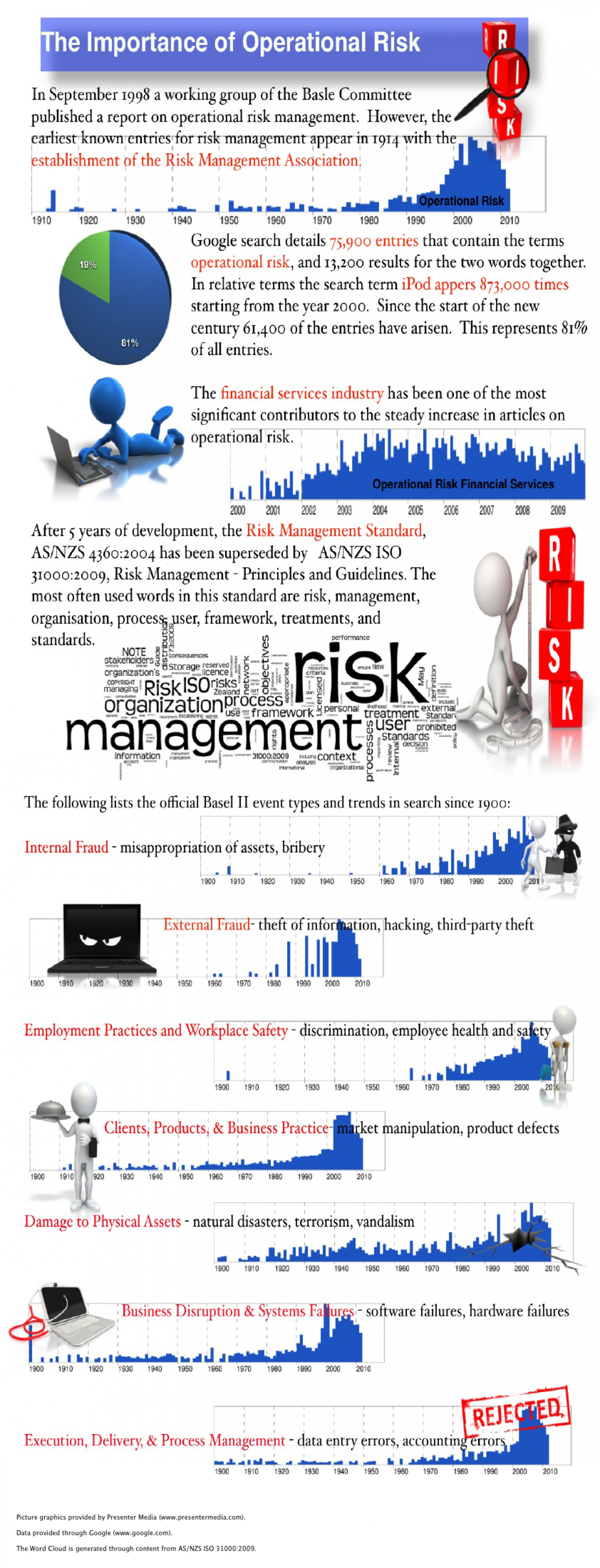 Operational Risk Infographic | The Innovation of Risk Infographic