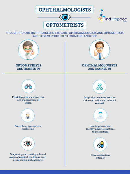 Ophtalmologists VS Optomerists Infographic