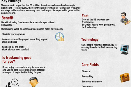 Opportunities for Finance and Accounting Freelancers Infographic