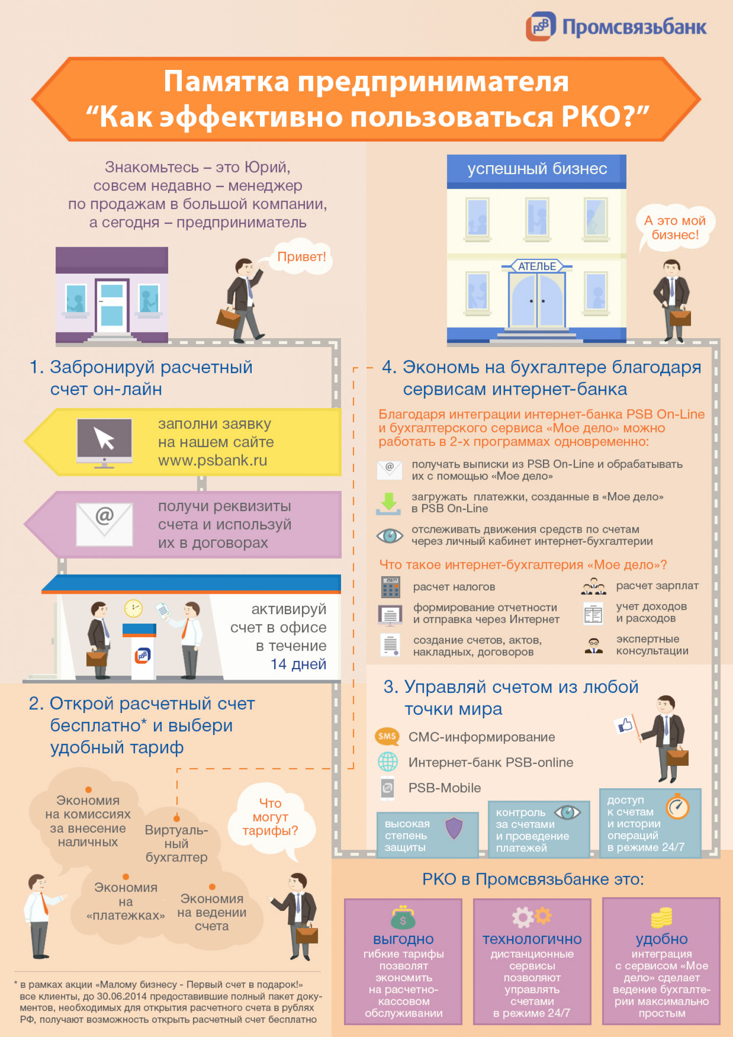 Opportunities of bank services for entrepreneurs Infographic