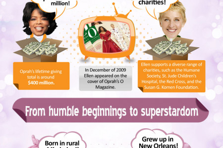 Oprah Winfrey and Ellen DeGeneres – Talk Show Celebrities Compare Their Money and Status Infographic