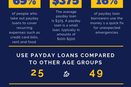 Opt for Same Day Loans Payday Infographic