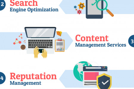 Opt for web services to make your business successful Infographic