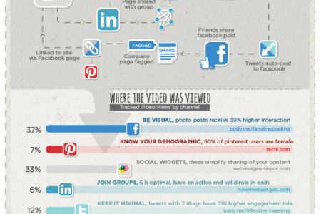 Optimise Your Social Network Infographic