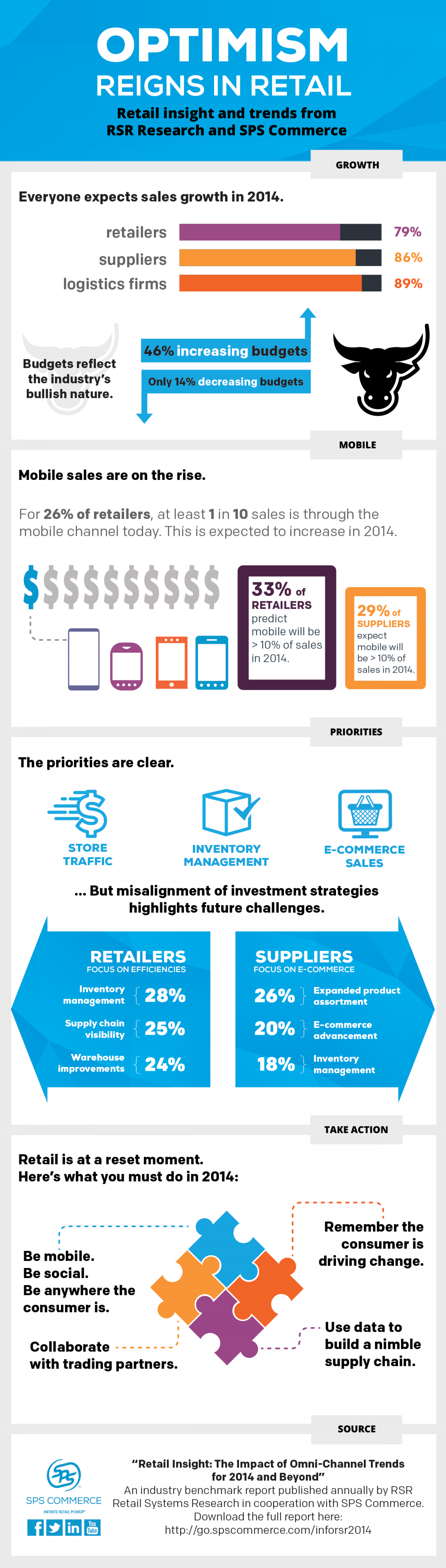 Optimism Reigns in Retail Infographic