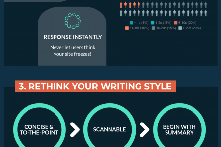 Optimize Your Mobile Site to Resonate with Mobile User's Behaviors Infographic