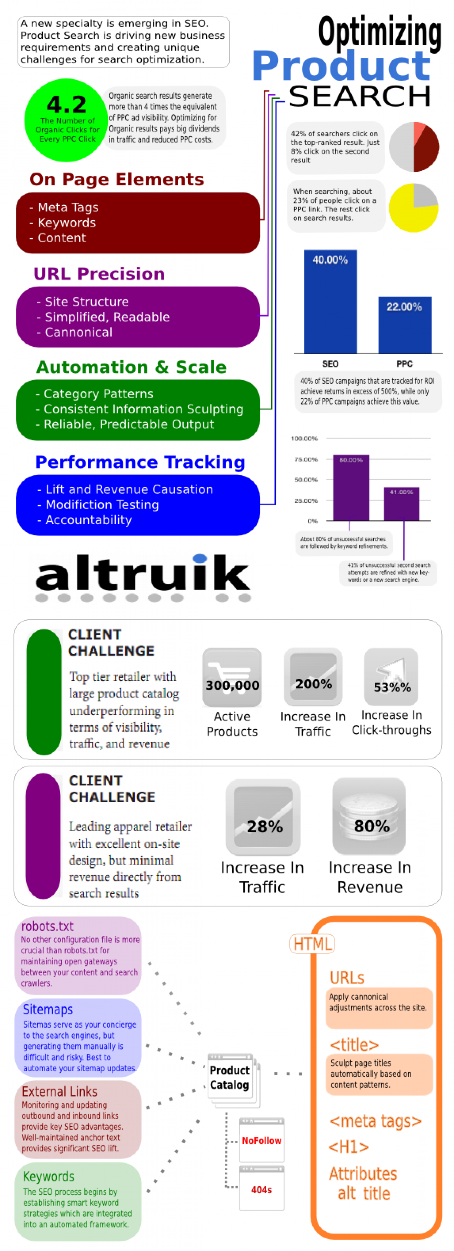 Optimizing Product Search Infographic