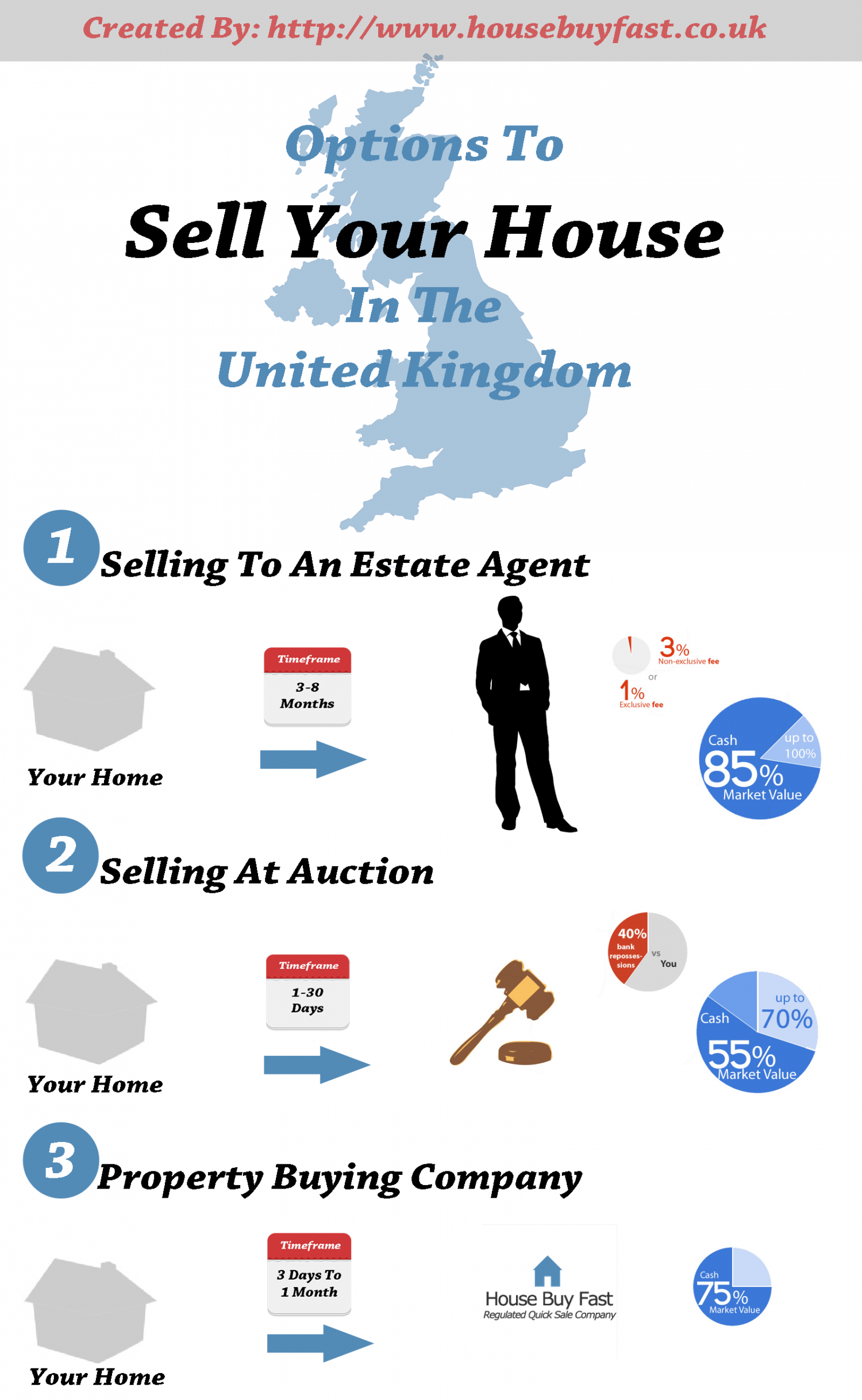 Options To Sell Your House In The United Kingdom Infographic