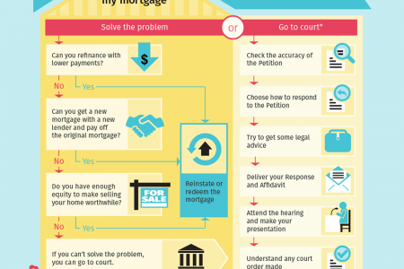 Options when facing foreclosure Infographic