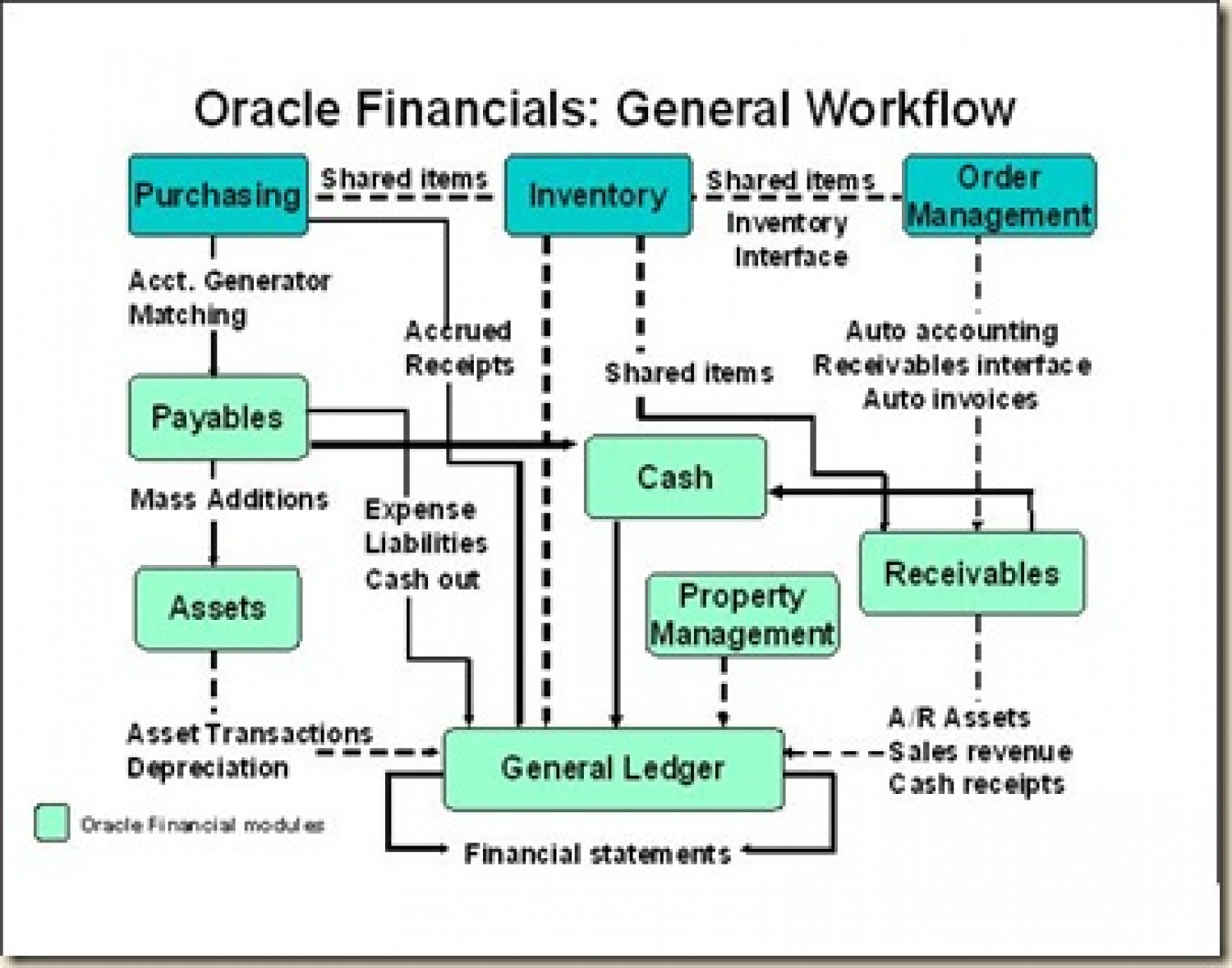 Oracle Module Diagram Schematic Wiring Laptop Power Supply Circuit Using Top269eg Apps Financials Technical Online Training Visual Ly Rh Sap Erp Modules
