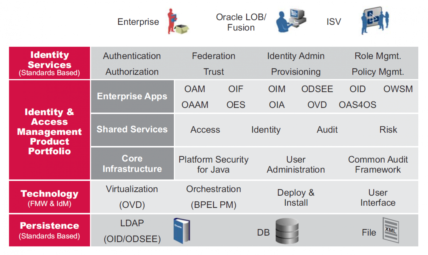 Oracle Identity and Access Manager Online Training   Visual ly