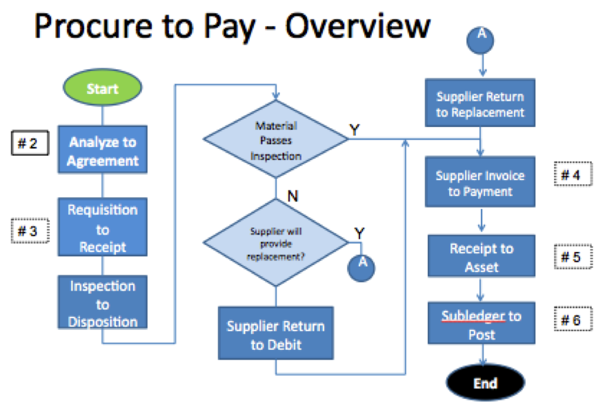 p2p process flow chart: Oracle procure to pay online training oracle p2p training