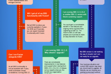 Oracle Upgrade 2015 Decision Tree Infographic