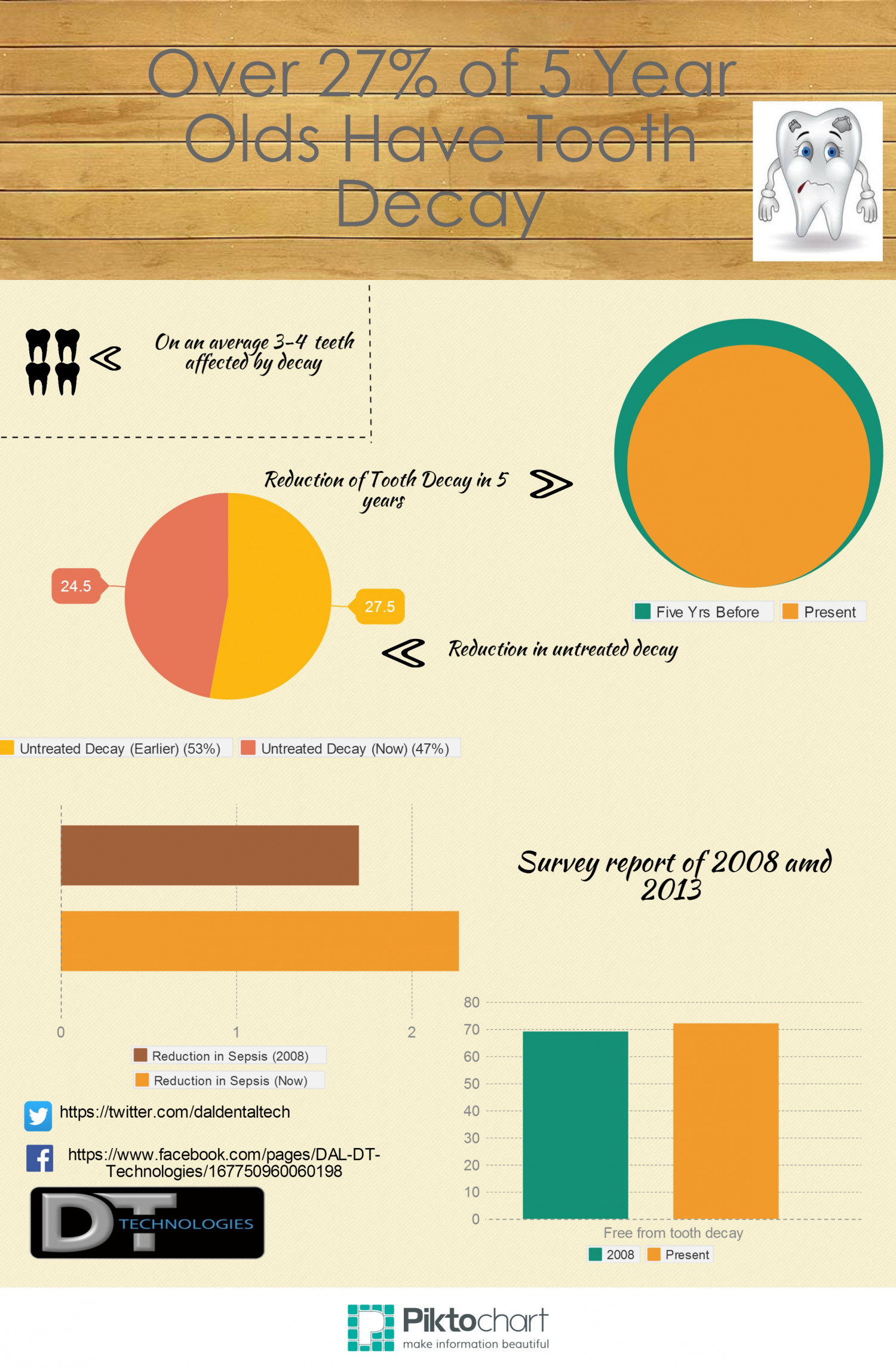 Oral Health Survey Infographic