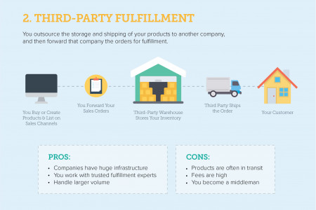 Order Fulfillment Infographic