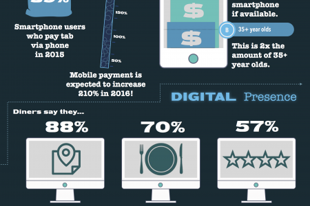 Order Up! Technology in the Restaurant Industry  Infographic